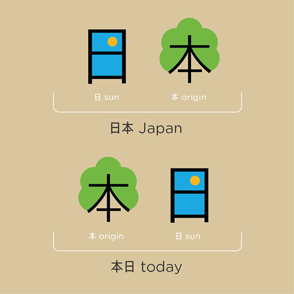 Chineasy by ShaoLan Hsueh and Noma Bar